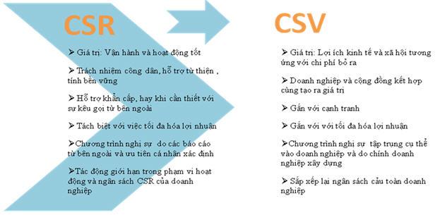 Doanh nghiệp điều chỉnh cách tiếp cận từ CSR sang CSV